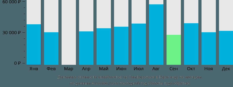 Динамика стоимости авиабилетов из Симферополя в Караганду по месяцам