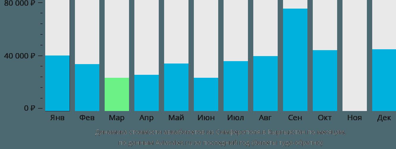 Динамика стоимости авиабилетов из Симферополя в Кыргызстан по месяцам