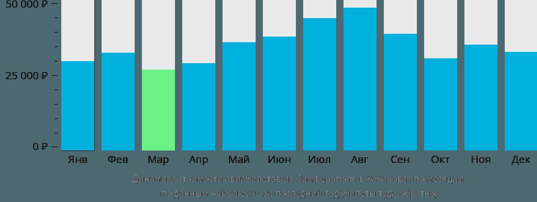 Динамика стоимости авиабилетов из Симферополя в Хабаровск по месяцам