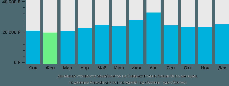 Динамика стоимости авиабилетов из Симферополя  в Кишинёв по месяцам