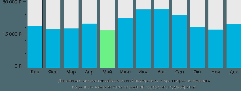 Динамика стоимости авиабилетов из Симферополя в Красноярск по месяцам