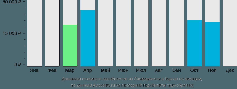 Динамика стоимости авиабилетов из Симферополя в Курган по месяцам