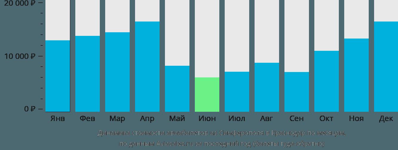 Динамика стоимости авиабилетов из Симферополя в Краснодар по месяцам