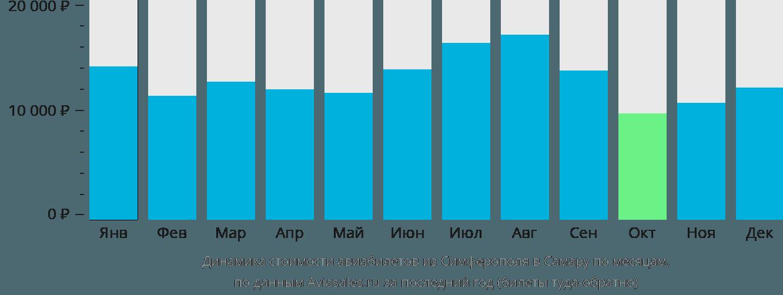 Динамика стоимости авиабилетов из Симферополя в Самару по месяцам