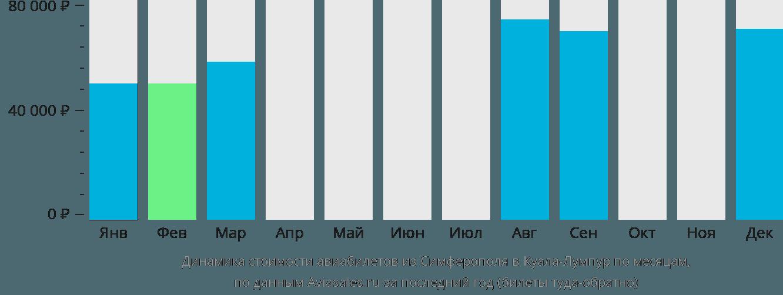 Динамика стоимости авиабилетов из Симферополя в Куала-Лумпур по месяцам