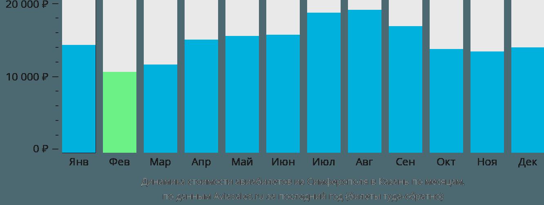 Динамика стоимости авиабилетов из Симферополя в Казань по месяцам