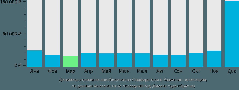 Динамика стоимости авиабилетов из Симферополя в Казахстан по месяцам