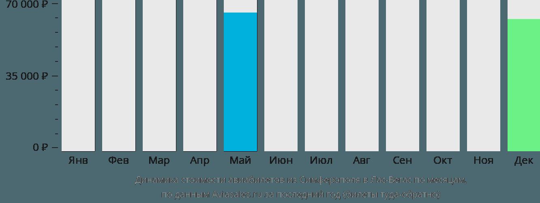 Динамика стоимости авиабилетов из Симферополя в Лас-Вегас по месяцам