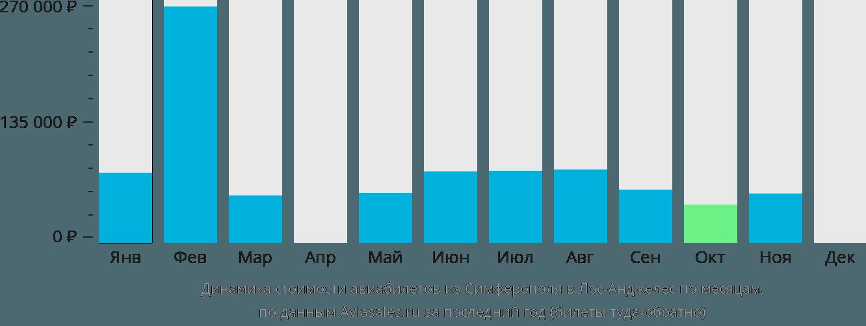 Динамика стоимости авиабилетов из Симферополя  в Лос-Анджелес по месяцам