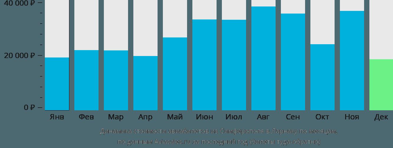 Динамика стоимости авиабилетов из Симферополя в Ларнаку по месяцам
