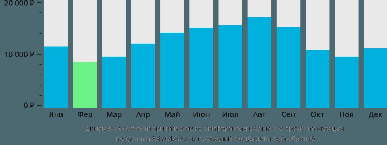 Динамика стоимости авиабилетов из Симферополя в Санкт-Петербург по месяцам