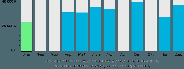 Динамика стоимости авиабилетов из Симферополя  в Лиссабон по месяцам