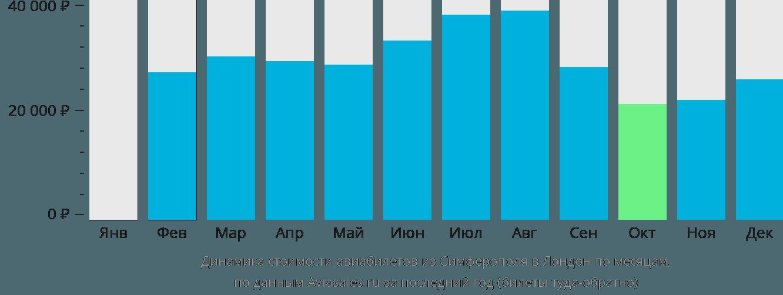 Динамика стоимости авиабилетов из Симферополя в Лондон по месяцам