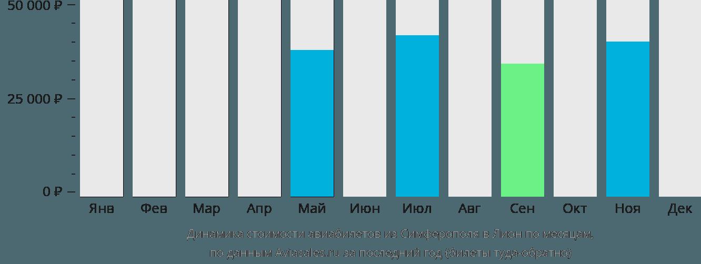 Динамика стоимости авиабилетов из Симферополя в Лион по месяцам