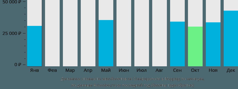 Динамика стоимости авиабилетов из Симферополя в Мадрид по месяцам