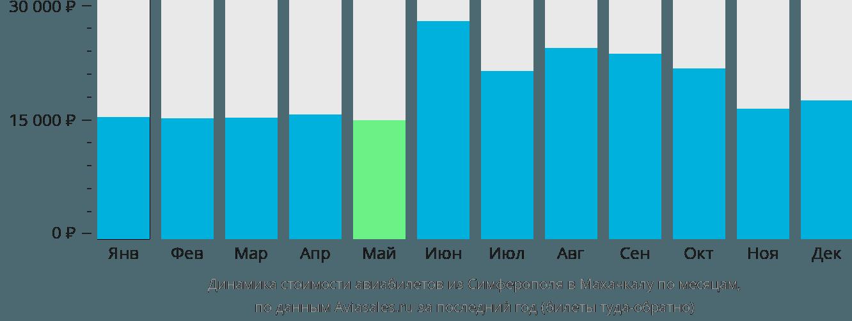 Динамика стоимости авиабилетов из Симферополя в Махачкалу по месяцам