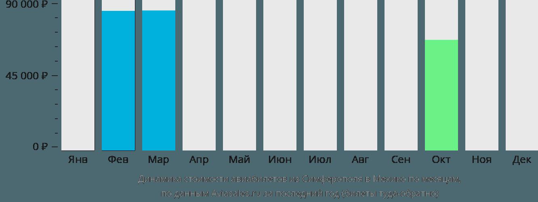 Динамика стоимости авиабилетов из Симферополя в Мехико по месяцам