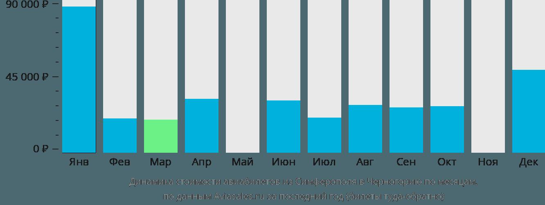 Динамика стоимости авиабилетов из Симферополя в Черногорию по месяцам