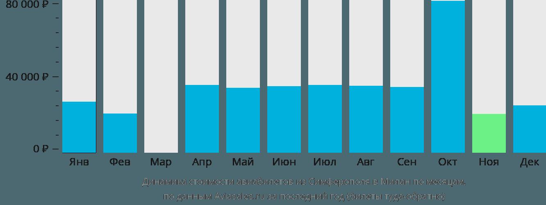 Динамика стоимости авиабилетов из Симферополя в Милан по месяцам