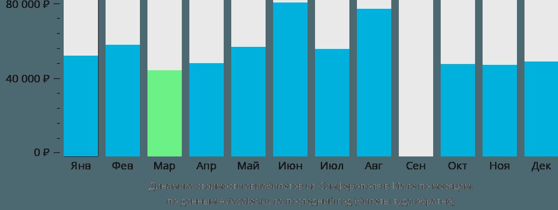 Динамика стоимости авиабилетов из Симферополя в Мале по месяцам
