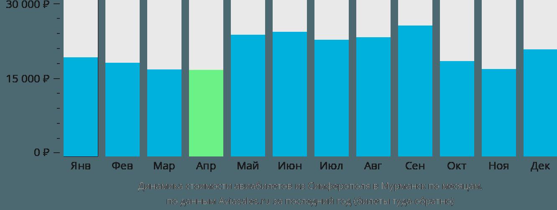 Динамика стоимости авиабилетов из Симферополя  в Мурманск по месяцам