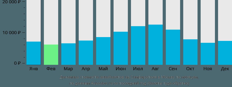 Динамика стоимости авиабилетов из Симферополя (Крым) в Москву по месяцам