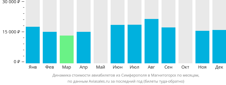 Динамика стоимости авиабилетов из Симферополя в Магнитогорск по месяцам