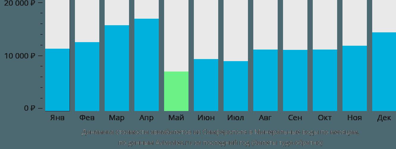 Динамика стоимости авиабилетов из Симферополя в Минеральные воды по месяцам