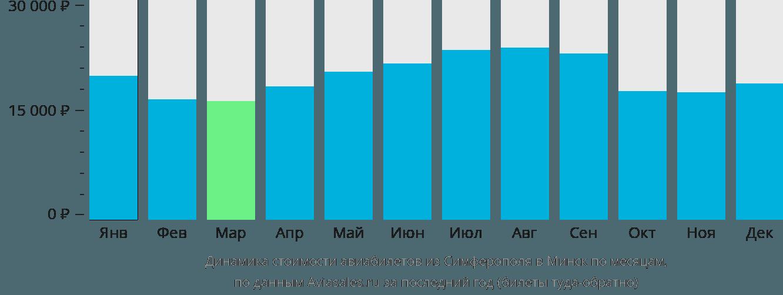 Динамика стоимости авиабилетов из Симферополя в Минск по месяцам