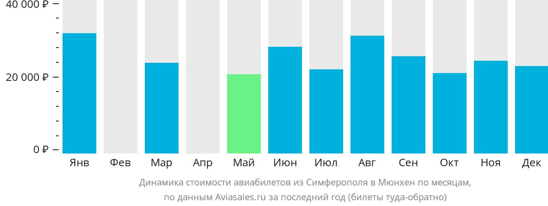 Динамика стоимости авиабилетов из Симферополя в Мюнхен по месяцам