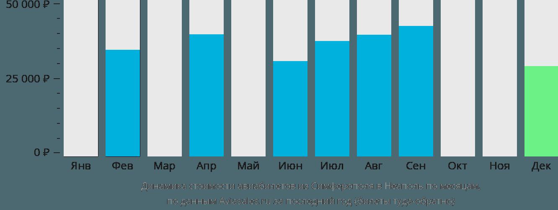 Динамика стоимости авиабилетов из Симферополя в Неаполь по месяцам