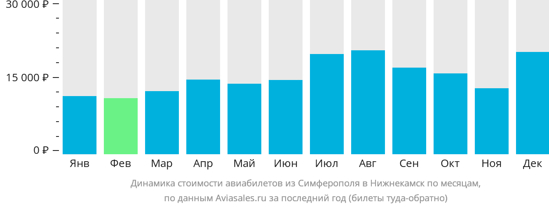Динамика стоимости авиабилетов из Симферополя в Нижнекамск по месяцам