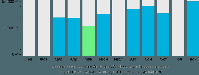 Динамика стоимости авиабилетов из Симферополя в Ниццу по месяцам