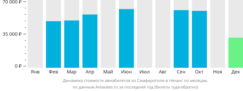Динамика стоимости авиабилетов из Симферополя в Нячанг по месяцам
