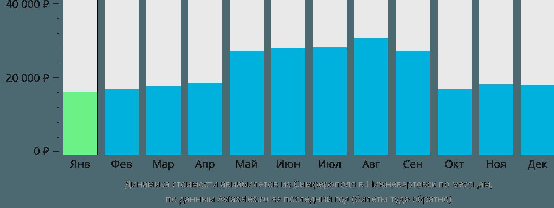 Динамика стоимости авиабилетов из Симферополя в Нижневартовск по месяцам