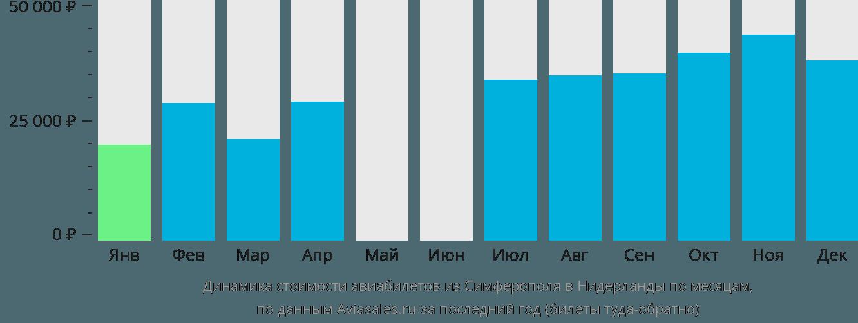 Динамика стоимости авиабилетов из Симферополя в Нидерланды по месяцам