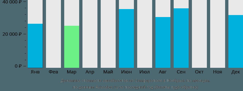 Динамика стоимости авиабилетов из Симферополя в Ноябрьск по месяцам
