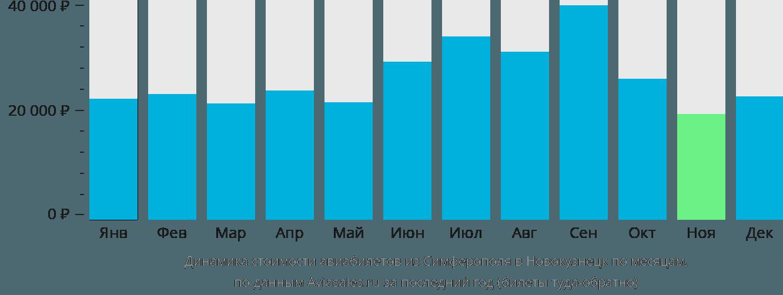 Динамика стоимости авиабилетов из Симферополя в Новокузнецк по месяцам