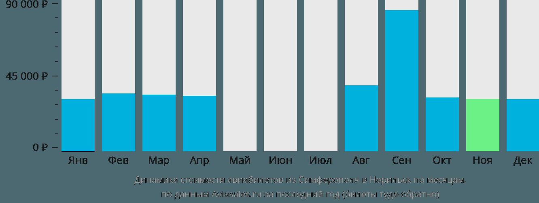 Динамика стоимости авиабилетов из Симферополя в Норильск по месяцам