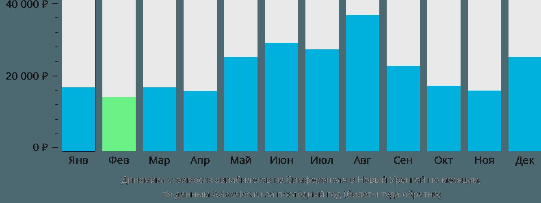 Динамика стоимости авиабилетов из Симферополя (Крым) в Новый Уренгой по месяцам