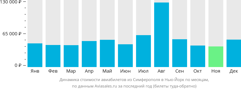 Динамика стоимости авиабилетов из Симферополя в Нью-Йорк по месяцам