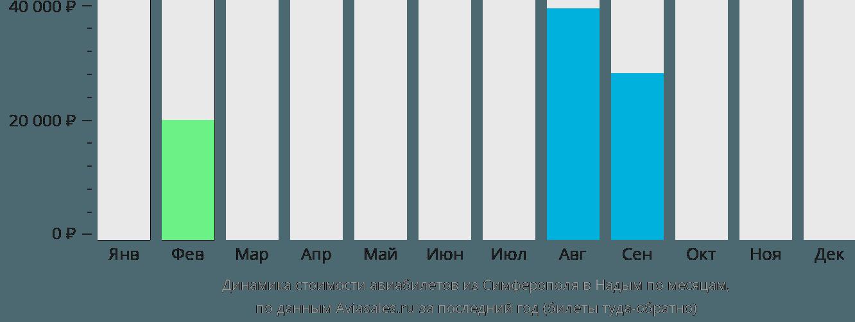 Динамика стоимости авиабилетов из Симферополя в Надым по месяцам