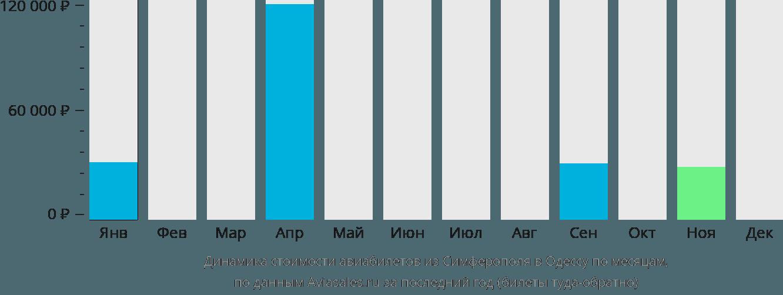 Динамика стоимости авиабилетов из Симферополя  в Одессу по месяцам