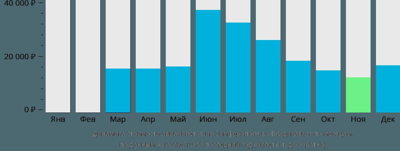 Динамика стоимости авиабилетов из Симферополя  во Владикавказ по месяцам