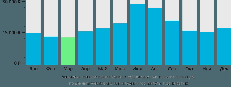 Динамика стоимости авиабилетов из Симферополя в Омск по месяцам