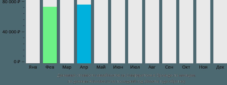 Динамика стоимости авиабилетов из Симферополя  в Орландо по месяцам