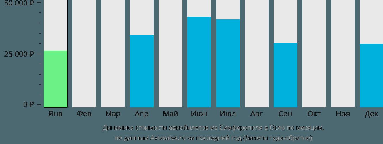 Динамика стоимости авиабилетов из Симферополя в Осло по месяцам