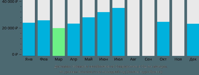 Динамика стоимости авиабилетов из Симферополя  в Ош по месяцам