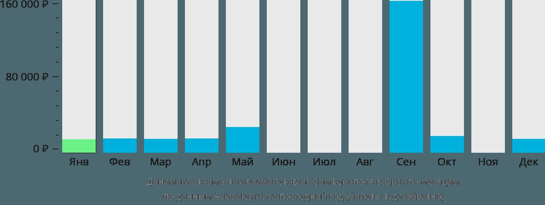 Динамика стоимости авиабилетов из Симферополя в Орск по месяцам
