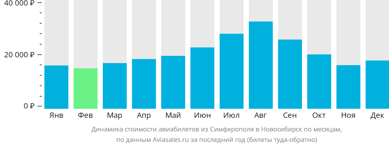 Динамика стоимости авиабилетов из Симферополя в Новосибирск по месяцам